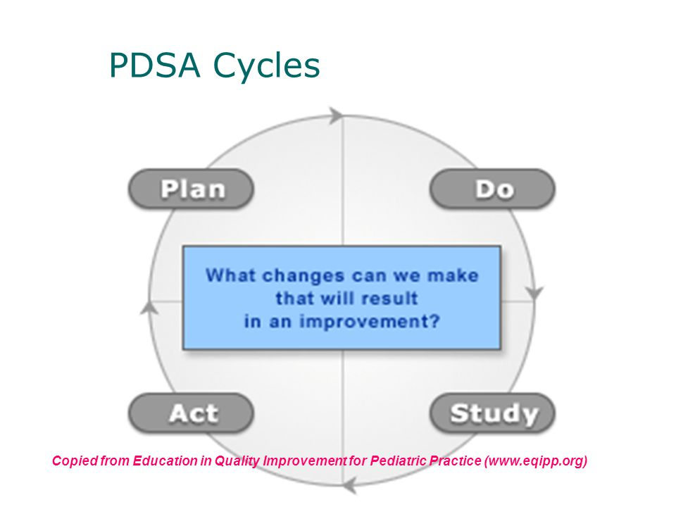 PDSA Cycles Copied from Education in Quality Improvement for Pediatric Practice (www.eqipp.org)