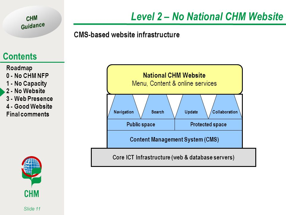 CHM Guidance Roadmap 0 - No CHM NFP 1 - No Capacity 2 - No Website 3 - Web Presence 4 - Good Website Final comments Contents Slide 11 Level 2 – No National CHM Website CMS-based website infrastructure Core ICT Infrastructure (web & database servers) Content Management System (CMS) Collaboration Update Protected space Search Navigation Public space National CHM Website Menu, Content & online services