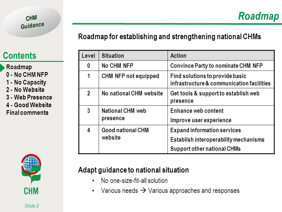 CHM Guidance Roadmap 0 - No CHM NFP 1 - No Capacity 2 - No Website 3 - Web Presence 4 - Good Website Final comments Contents Slide 3 Level 0 – No CHM Convince Party to nominate CHM NFP Explain the important role of the CHM Support to the NBSAP process Portal for national knowledge on biodiversity Useful as national dissemination tool Public education & awareness Can increase international visibility Country image, promotion of eco-tourism,...