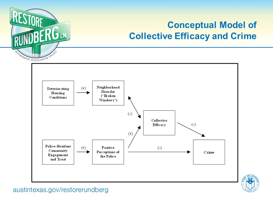 Conceptual Model of Collective Efficacy and Crime