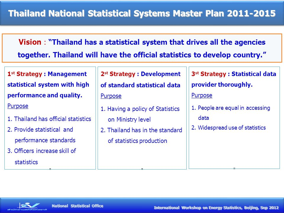 Thailand National Statistical Systems Master Plan 2011-2015 Vision : Thailand has a statistical system that drives all the agencies together.
