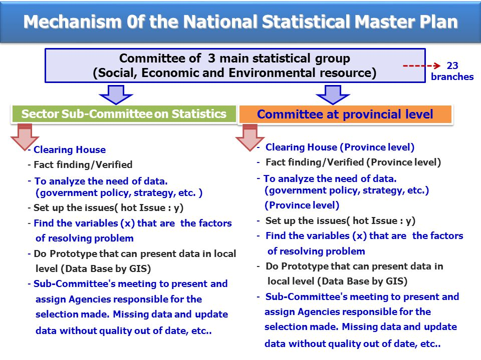 Committee of 3 main statistical group (Social, Economic and Environmental resource) Sector Sub-Committee on Statistics Committee at provincial level - Clearing House - Fact finding/Verified - To analyze the need of data.
