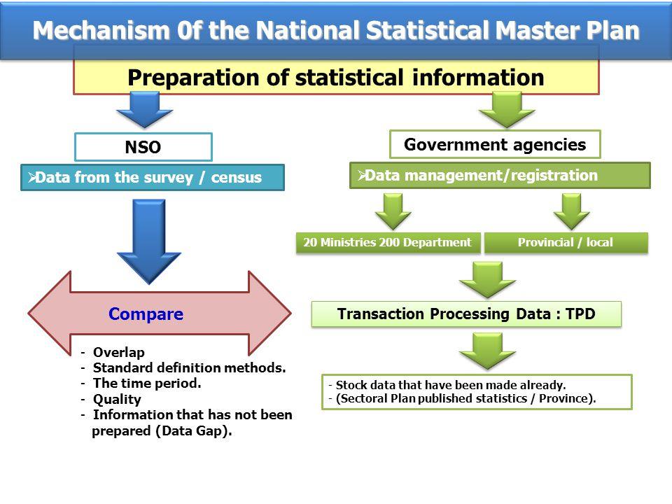 Preparation of statistical information Data from the survey / census Data management/registration NSO Government agencies Transaction Processing Data : TPD 20 Ministries 200 Department Provincial / local - Stock data that have been made already.