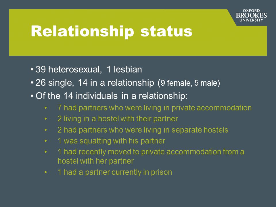 Relationship status 39 heterosexual, 1 lesbian 26 single, 14 in a relationship ( 9 female, 5 male) Of the 14 individuals in a relationship: 7 had part