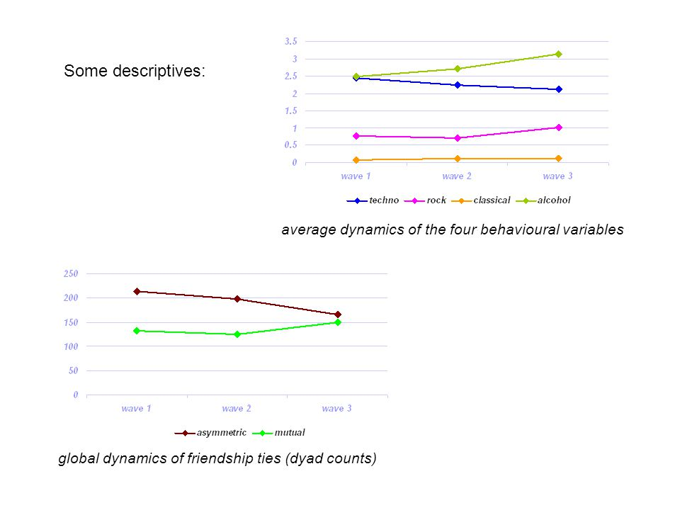 Some descriptives: average dynamics of the four behavioural variables global dynamics of friendship ties (dyad counts)