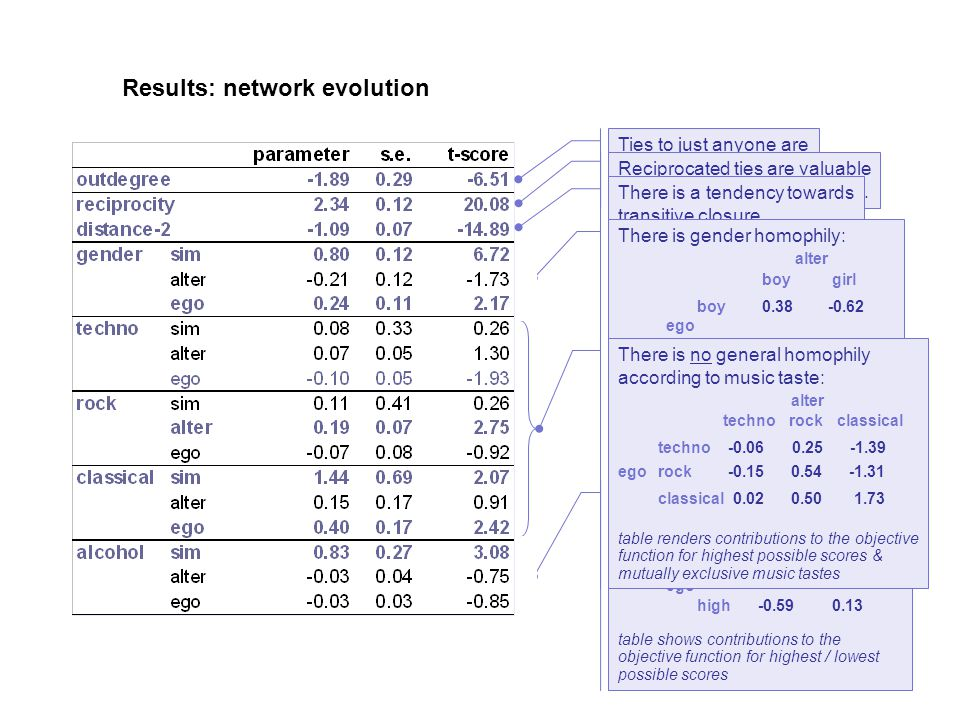 Results: network evolution Ties to just anyone are but costly.