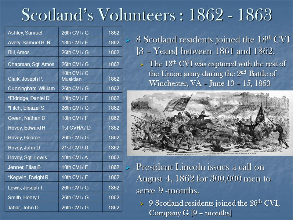 Scotlands Volunteers : 1862 - 1863 8 Scotland residents joined the 18 th CVI [3 – Years] between 1861 and 1862.