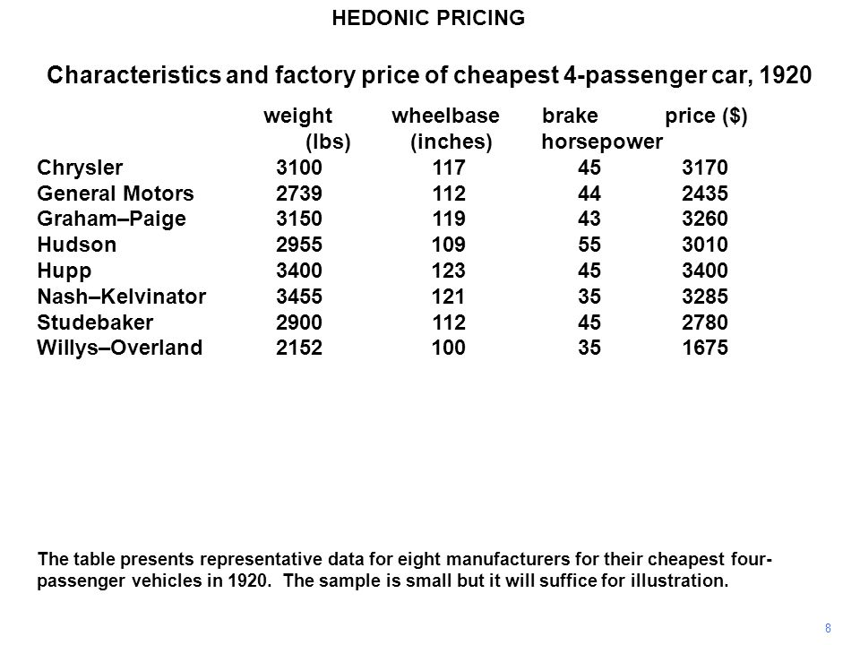 Characteristics and factory price of cheapest 4-passenger car, 1920 weight wheelbase brake price ($) (lbs) (inches) horsepower Chrysler3100117453170 General Motors2739112442435 Graham–Paige3150119433260 Hudson2955109553010 Hupp3400123453400 Nash–Kelvinator3455121353285 Studebaker2900112452780 Willys–Overland2152100351675 price = –2441 + 1.13 weight + 10.11 wheelbase + 18.28 horsepower (1667) (0.43) (23.64) (8.50) R 2 = 0.97 HEDONIC PRICING 9 ^ A regression of price on the characteristics yields the results shown (standard errors in parentheses).