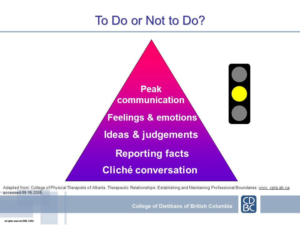 Cliché conversation Reporting facts Ideas & judgements Feelings & emotions Peak communication Adapted from: College of Physical Therapists of Alberta.