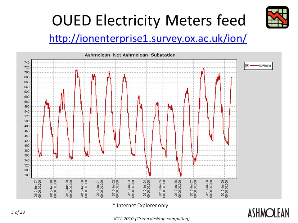 5 of 20 ICTF 2010 (Green desktop computing) OUED Electricity Meters feed * Internet Explorer only http://ionenterprise1.survey.ox.ac.uk/ion/