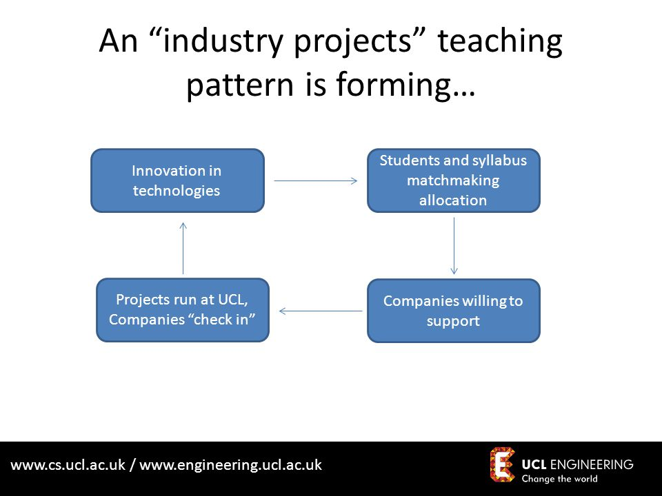www.cs.ucl.ac.uk / www.engineering.ucl.ac.uk An industry projects teaching pattern is forming… Innovation in technologies Students and syllabus matchm