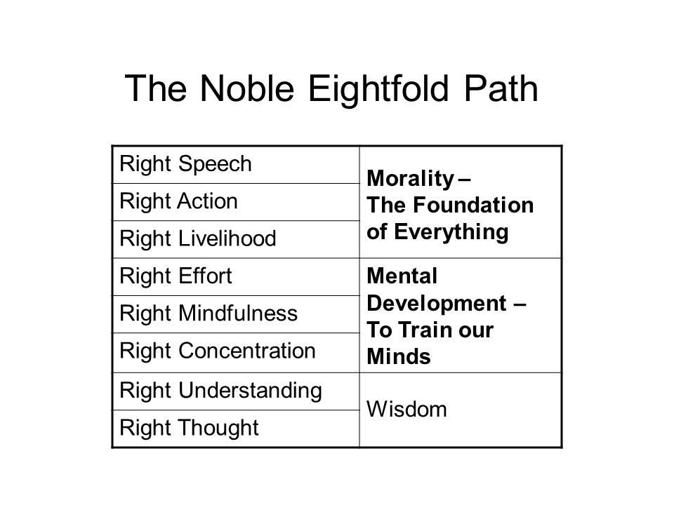 The Noble Eightfold Path Right Speech Morality – The Foundation of Everything Right Action Right Livelihood Right EffortMental Development – To Train our Minds Right Mindfulness Right Concentration Right Understanding Wisdom Right Thought