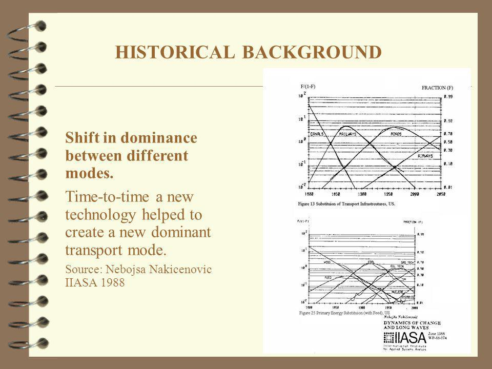 HISTORICAL BACKGROUND Shift in dominance between different modes. Time-to-time a new technology helped to create a new dominant transport mode. Source