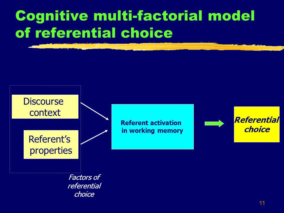 11 Cognitive multi-factorial model of referential choice Discourse context Referent activation in working memory Referents properties Referential choi