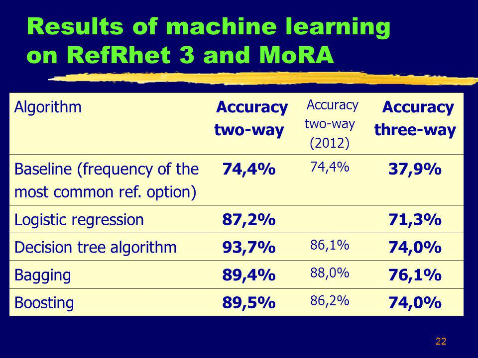 22 Results of machine learning on RefRhet 3 and MoRA Algorithm Accuracy two-way Accuracy two-way (2012) Accuracy three-way Baseline (frequency of the