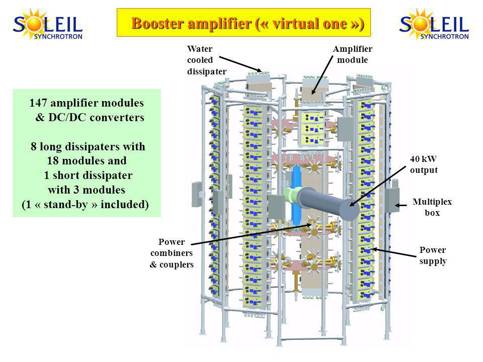 Booster amplifier (« virtual one ») Amplifier module Water cooled dissipater Power supply Power combiners & couplers 40 kW output 147 amplifier modules & DC/DC converters 8 long dissipaters with 18 modules and 1 short dissipater with 3 modules (1 « stand-by » included) Multiplex box