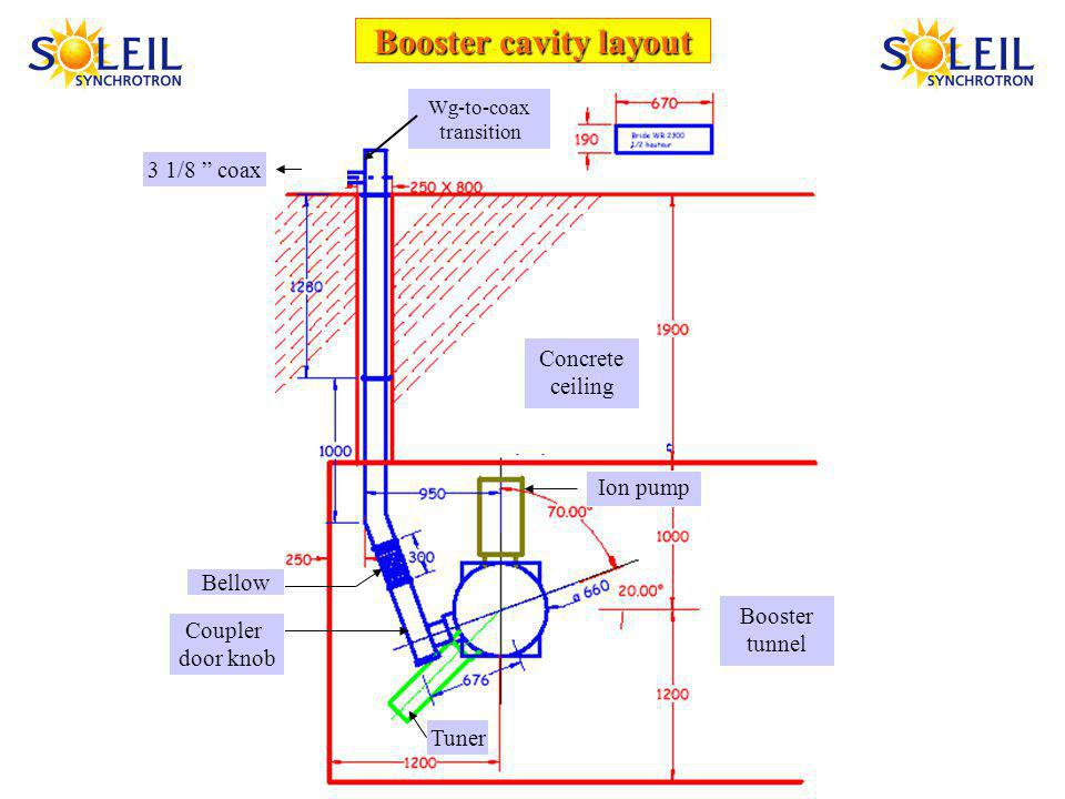 Booster cavity layout 3 1/8 coax Wg-to-coax transition Booster tunnel Concrete ceiling Ion pump Bellow Coupler door knob Tuner