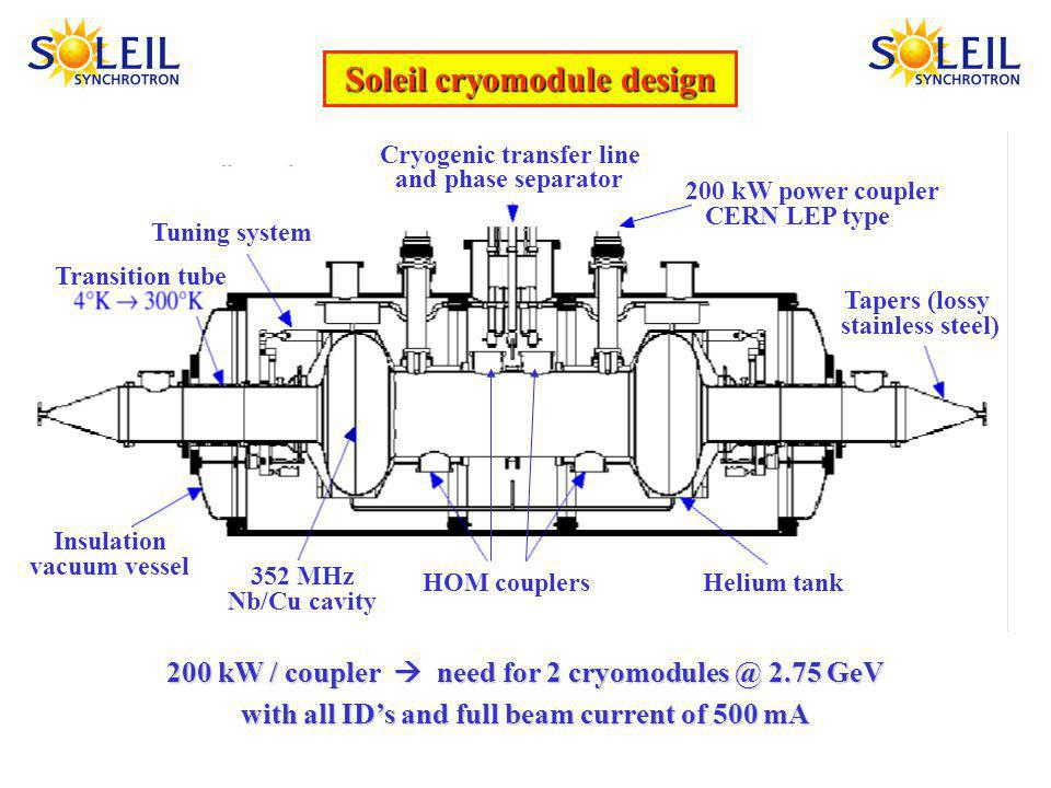 Soleil cryomodule design 200 kW / coupler need for 2 cryomodules @ 2.75 GeV with all IDs and full beam current of 500 mA Tuning system Cryogenic transfer line and phase separator 200 kW power coupler CERN LEP type Transition tube Insulation vacuum vessel Tapers (lossy stainless steel) 352 MHz Nb/Cu cavity HOM couplersHelium tank SOLEIL cryomodule