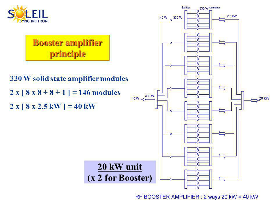 Booster amplifier principle 330 W solid state amplifier modules 2 x [ 8 x 8 + 8 + 1 ] = 146 modules 2 x [ 8 x 2.5 kW ] = 40 kW 20 kW unit (x 2 for Booster)