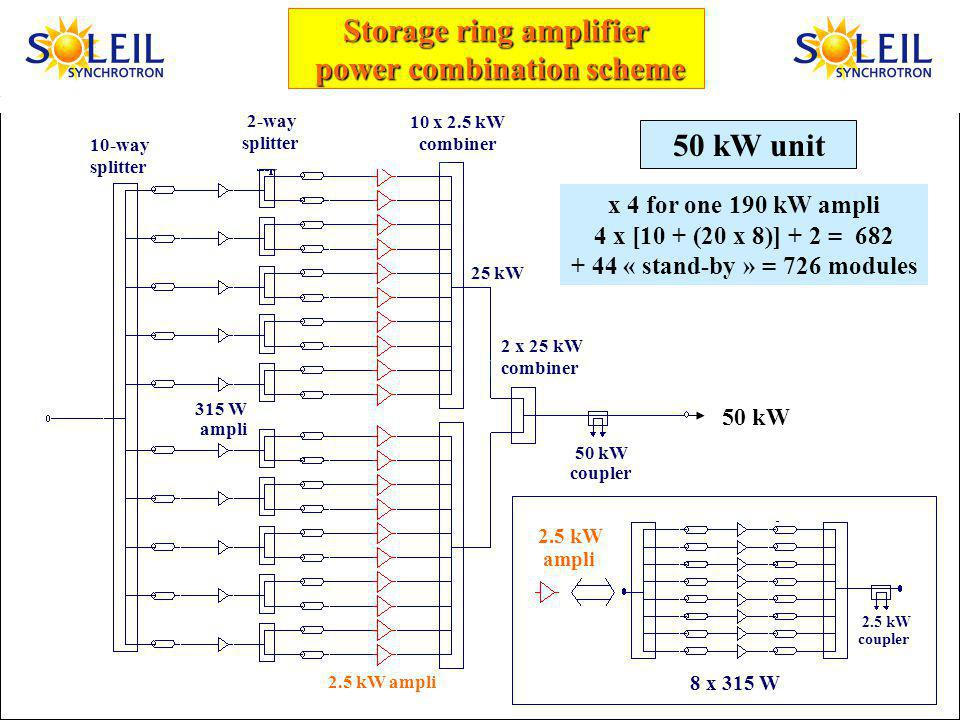 Storage ring amplifier power combination scheme power combination scheme 50 kW unit 10-way splitter 50 kW 2-way splitter 10 x 2.5 kW combiner 2.5 kW ampli 2.5 kW ampli 315 W ampli 25 kW 50 kW coupler 8 x 315 W 2.5 kW coupler 2 x 25 kW combiner x 4 for one 190 kW ampli 4 x [10 + (20 x 8)] + 2 = 682 + 44 « stand-by » = 726 modules