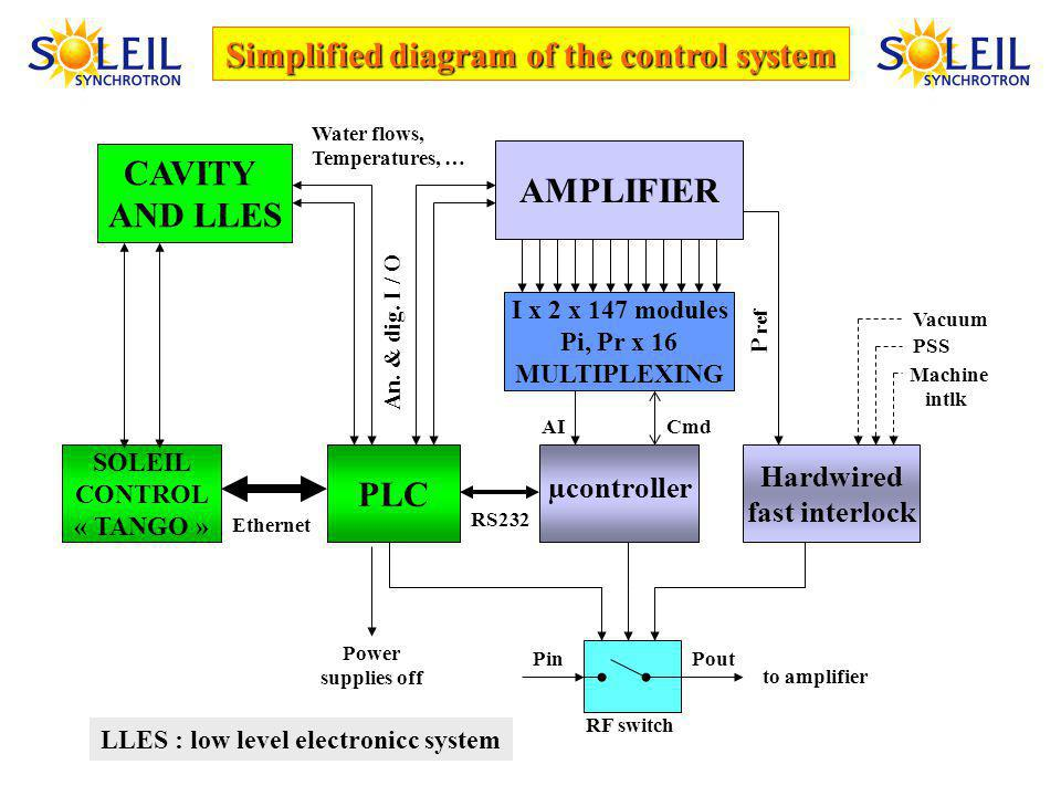 Simplified diagram of the control system AMPLIFIER CAVITY AND LLES SOLEIL CONTROL « TANGO » PLC µcontroller Hardwired fast interlock I x 2 x 147 modules Pi, Pr x 16 MULTIPLEXING AI Cmd Ethernet An.