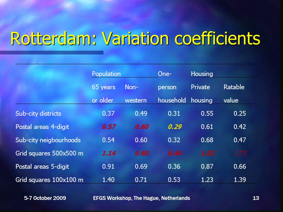 Rotterdam: Variation coefficients 5-7 October 2009EFGS Workshop, The Hague, Netherlands13 Population One-Housing 65 yearsNon-personPrivateRatable or olderwesternhouseholdhousingvalue Sub-city districts0.370.490.310.550.25 Postal areas 4-digit0.570.600.290.610.42 Sub-city neigbourhoods0.540.600.320.680.47 Grid squares 500x500 m1.140.600.441.021.73 Postal areas 5-digit0.910.690.360.870.66 Grid squares 100x100 m1.400.710.531.231.39