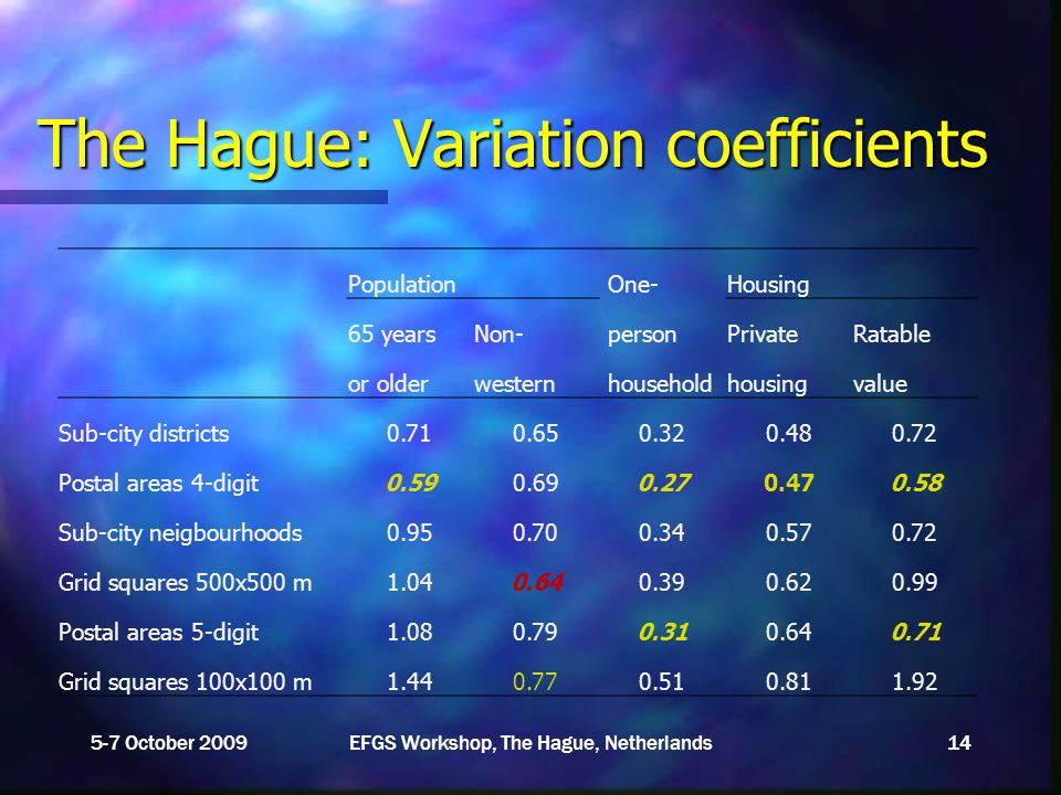 The Hague: Variation coefficients 5-7 October 2009EFGS Workshop, The Hague, Netherlands14 Population One-Housing 65 yearsNon- personPrivateRatable or olderwestern householdhousingvalue Sub-city districts0.710.650.320.480.72 Postal areas 4-digit0.590.690.270.470.58 Sub-city neigbourhoods0.950.700.340.570.72 Grid squares 500x500 m1.040.640.390.620.99 Postal areas 5-digit1.080.790.310.640.71 Grid squares 100x100 m1.440.770.510.811.92