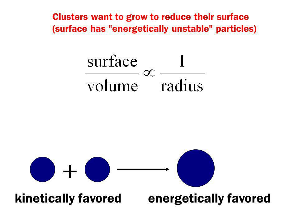 Clusters want to grow to reduce their surface (surface has