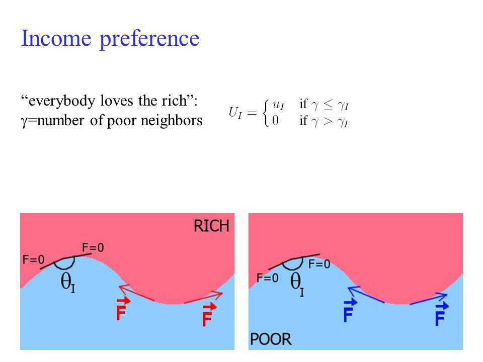 Income preference everybody loves the rich: =number of poor neighbors