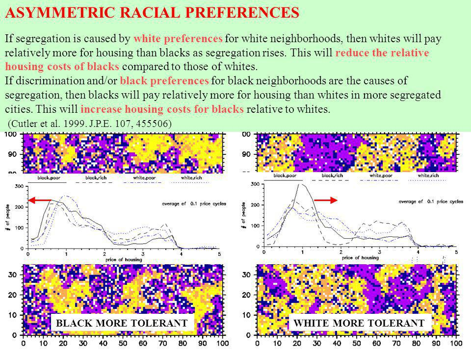 ASYMMETRIC RACIAL PREFERENCES If segregation is caused by white preferences for white neighborhoods, then whites will pay relatively more for housing than blacks as segregation rises.