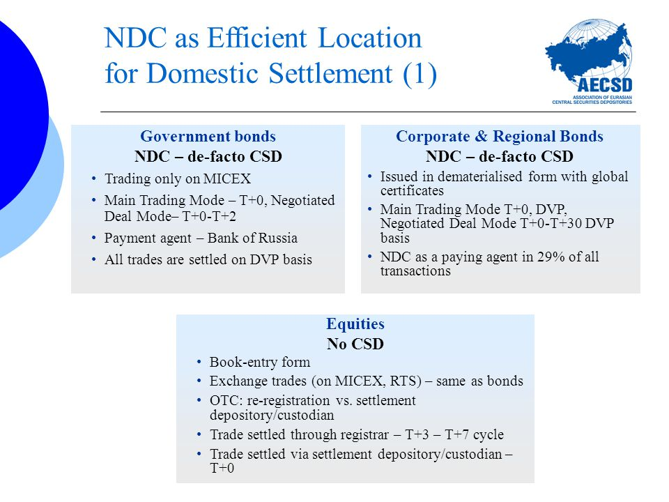 NDC as Efficient Location for Domestic Settlement (1) Government bonds NDC – de-facto CSD Trading only on MICEX Main Trading Mode – T+0, Negotiated Deal Mode– T+0-T+2 Payment agent – Bank of Russia All trades are settled on DVP basis Equities No CSD Book-entry form Exchange trades (on MICEX, RTS) – same as bonds OTC: re-registration vs.