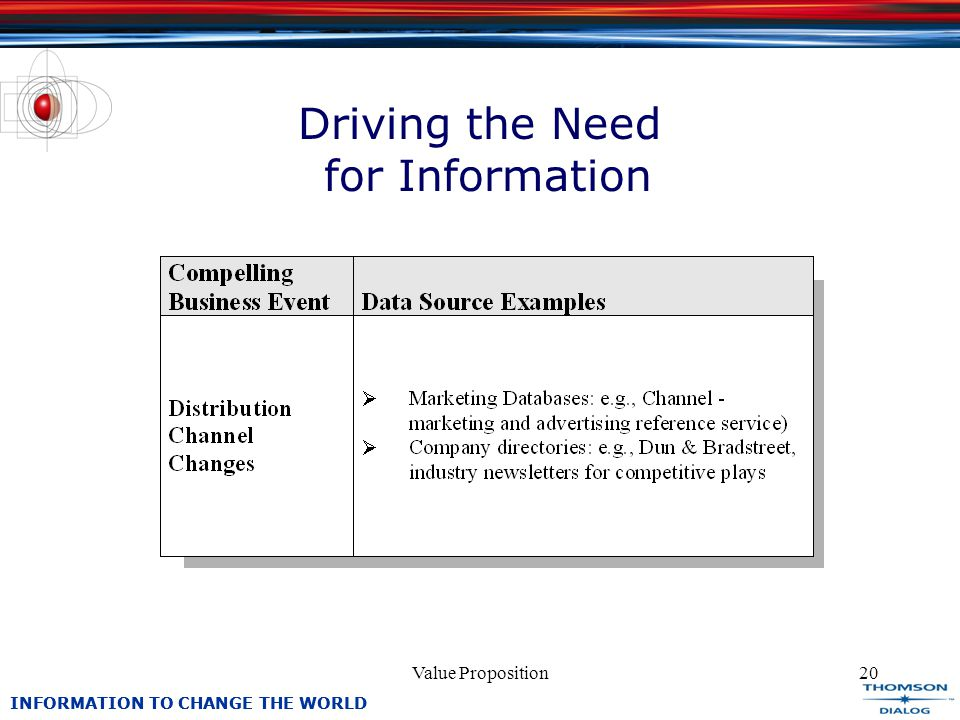 INFORMATION TO CHANGE THE WORLD Value Proposition20 Driving the Need for Information