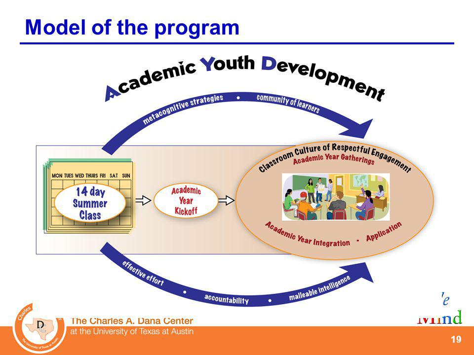 19 Model of the program