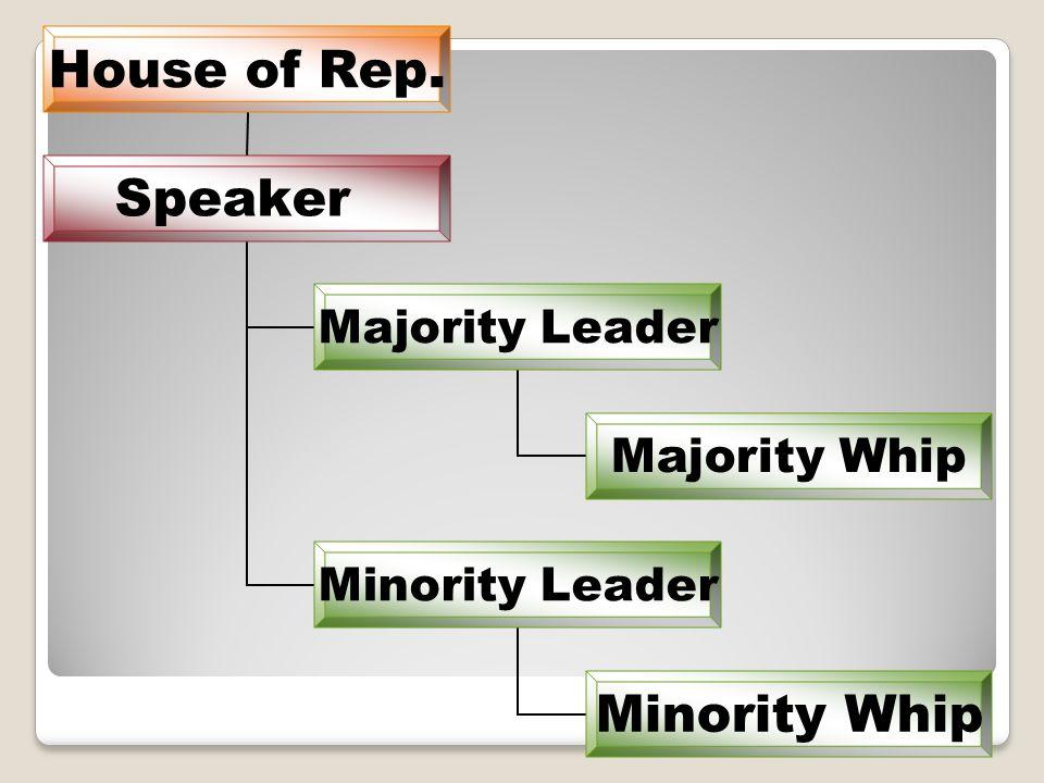 House of Rep. Speaker Majority Leader Majority Whip Minority Leader Minority Whip