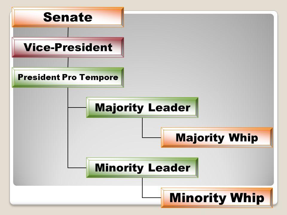 Senate Vice- President President Pro Tempore Majority Leader Majority Whip Minority Leader Minority Whip