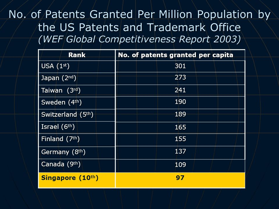 No. of Patents Granted Per Million Population by the US Patents and Trademark Office (WEF Global Competitiveness Report 2003) Rank USA (1 st ) Japan (