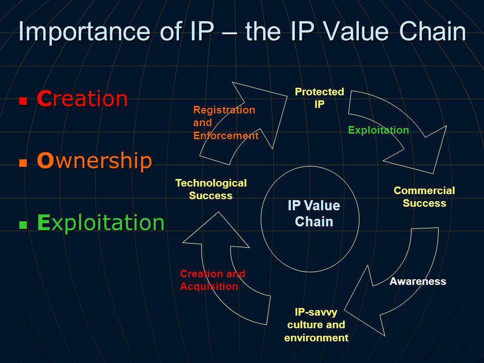 Importance of IP – the IP Value Chain Creation Creation Ownership Ownership Exploitation Exploitation Protected IP IP-savvy culture and environment Commercial Success Technological Success Awareness Registration and Enforcement Creation and Acquisition IP Value Chain Exploitation