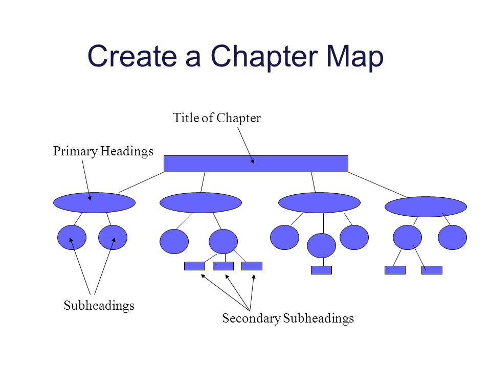 Create a Chapter Map Title of Chapter Primary Headings Subheadings Secondary Subheadings