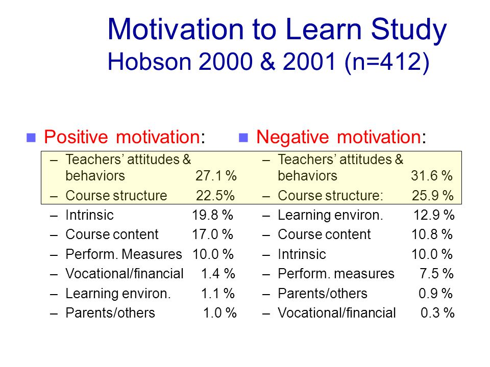 Motivation to Learn Study Hobson 2000 & 2001 (n=412) Positive motivation: –Teachers attitudes & behaviors 27.1 % –Course structure 22.5% –Intrinsic 19