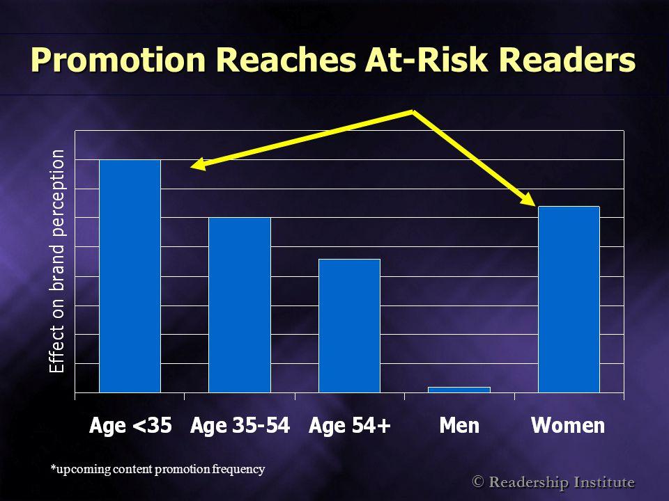 © Readership Institute Readership Trends Source: Newspaper Association of America Newspaper Readership Among The Adult Population %