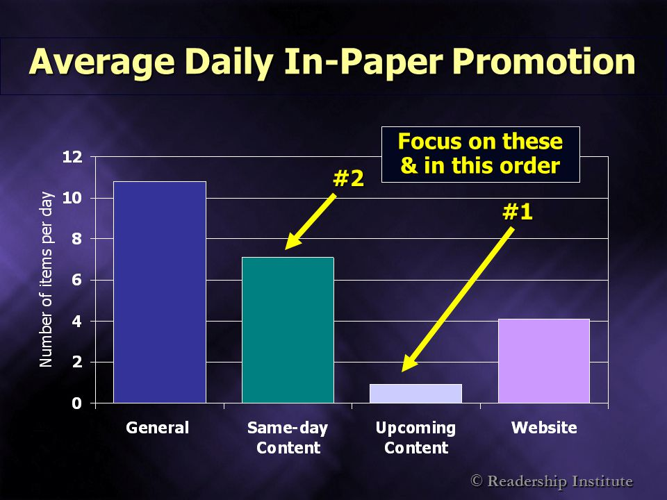 © Readership Institute Promotion Reaches At-Risk Readers *upcoming content promotion frequency