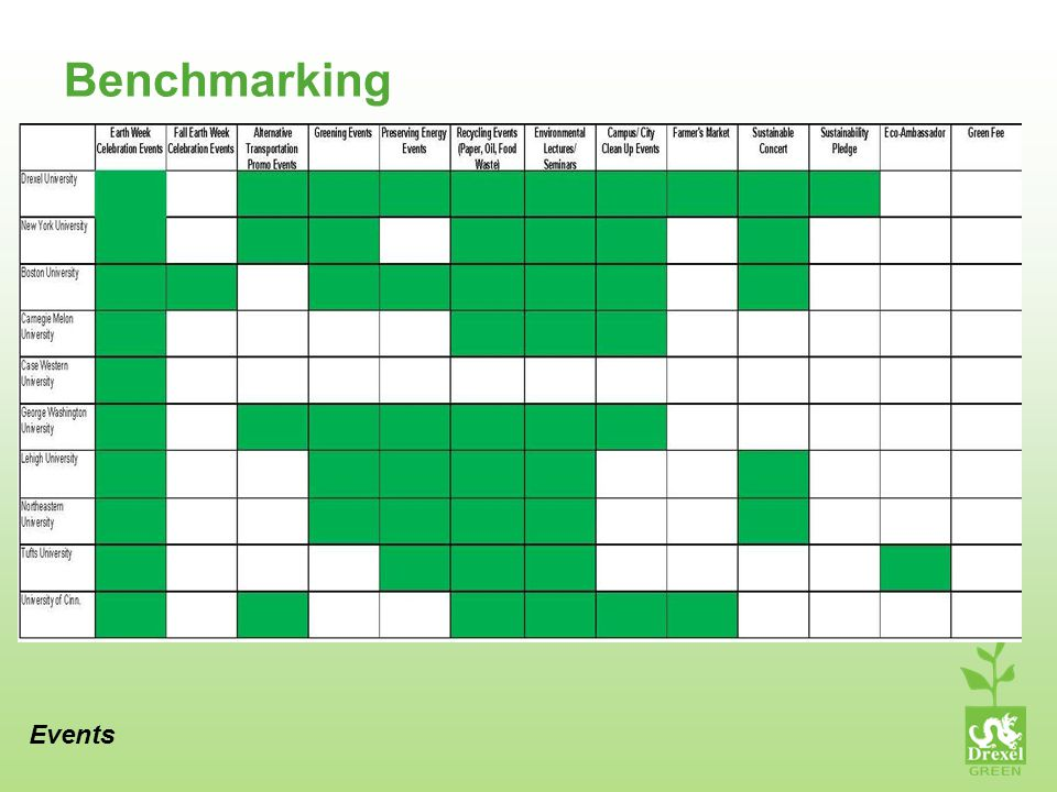 Benchmarking Events
