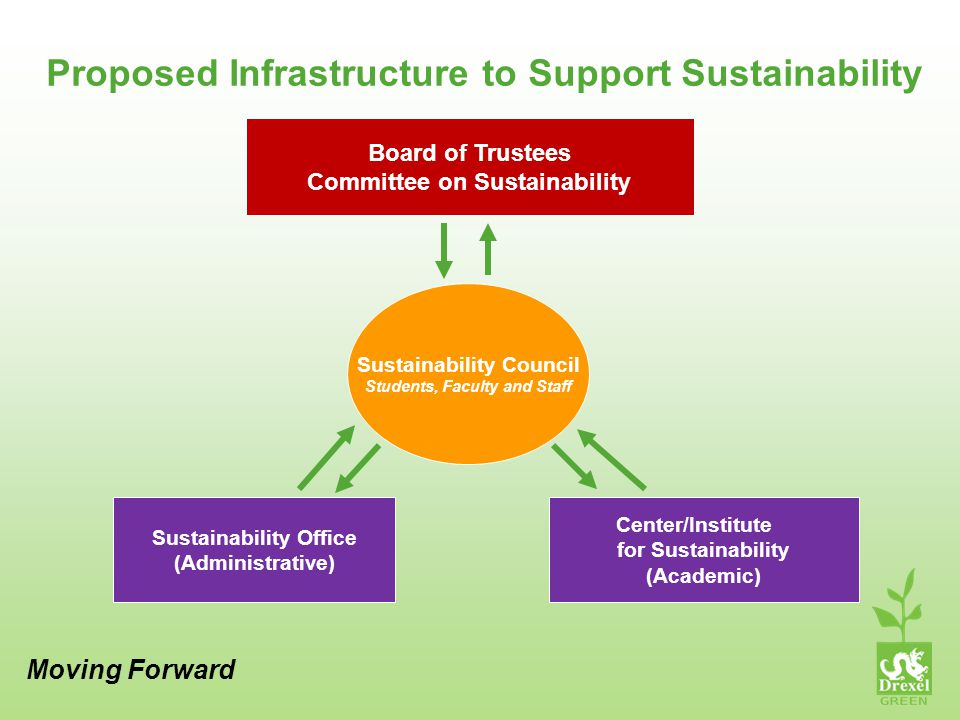Proposed Infrastructure to Support Sustainability Moving Forward Board of Trustees Committee on Sustainability Sustainability Office (Administrative) Center/Institute for Sustainability (Academic) Sustainability Council Students, Faculty and Staff