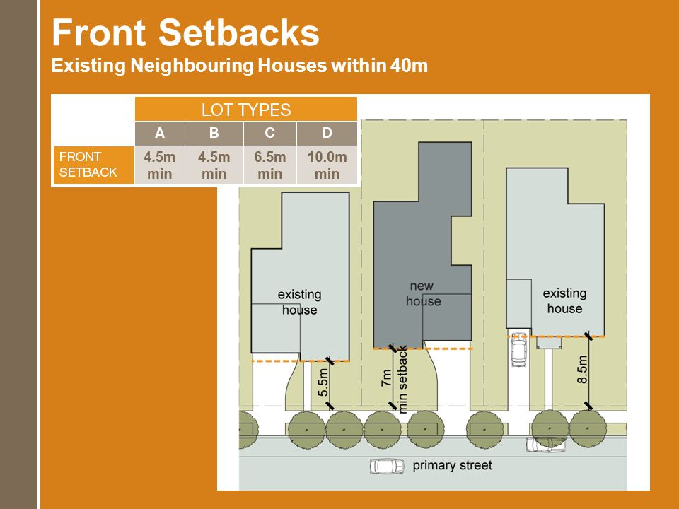 Front Setbacks Existing Neighbouring Houses within 40m