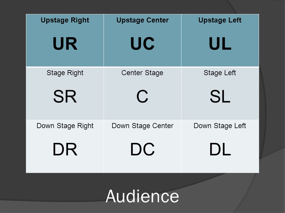 Audience Upstage Right UR Upstage Center UC Upstage Left UL Stage Right SR Center Stage C Stage Left SL Down Stage Right DR Down Stage Center DC Down Stage Left DL