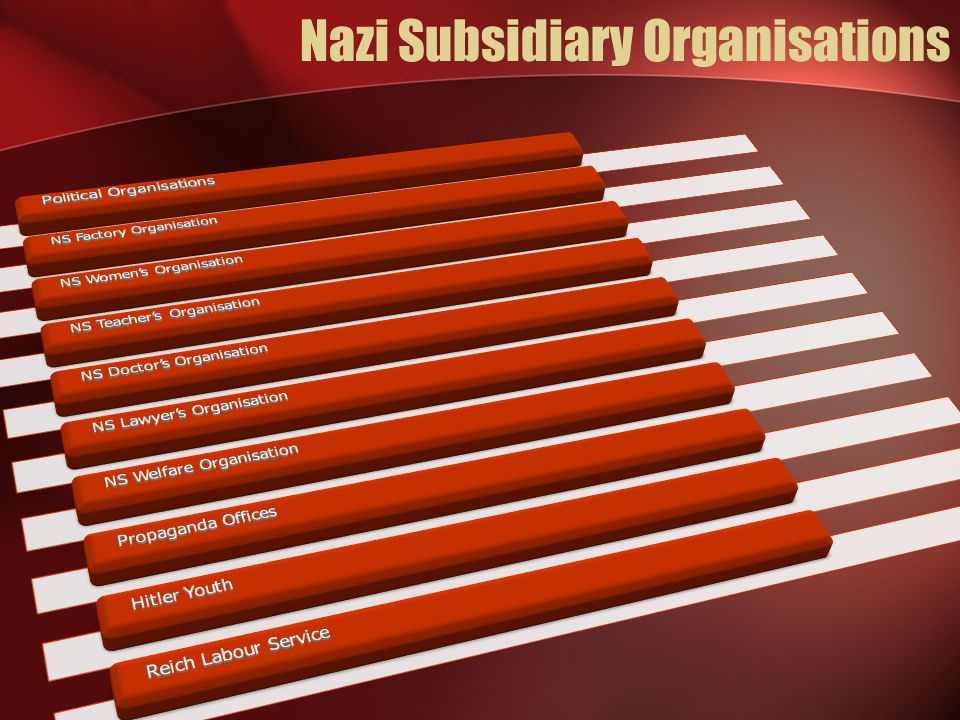 Nazi Subsidiary Organisations