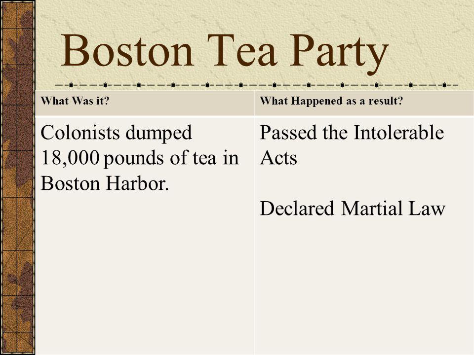 Boston Tea Party What Was it?What Happened as a result.