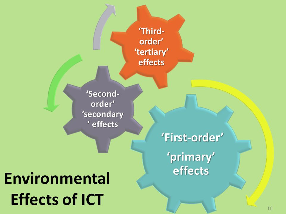 Environmental Effects of ICT First-order First-order primary effects Second- order secondary effects Third- order tertiary effects 10