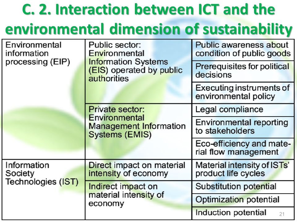 C. 2. Interaction between ICT and the environmental dimension of sustainability 21