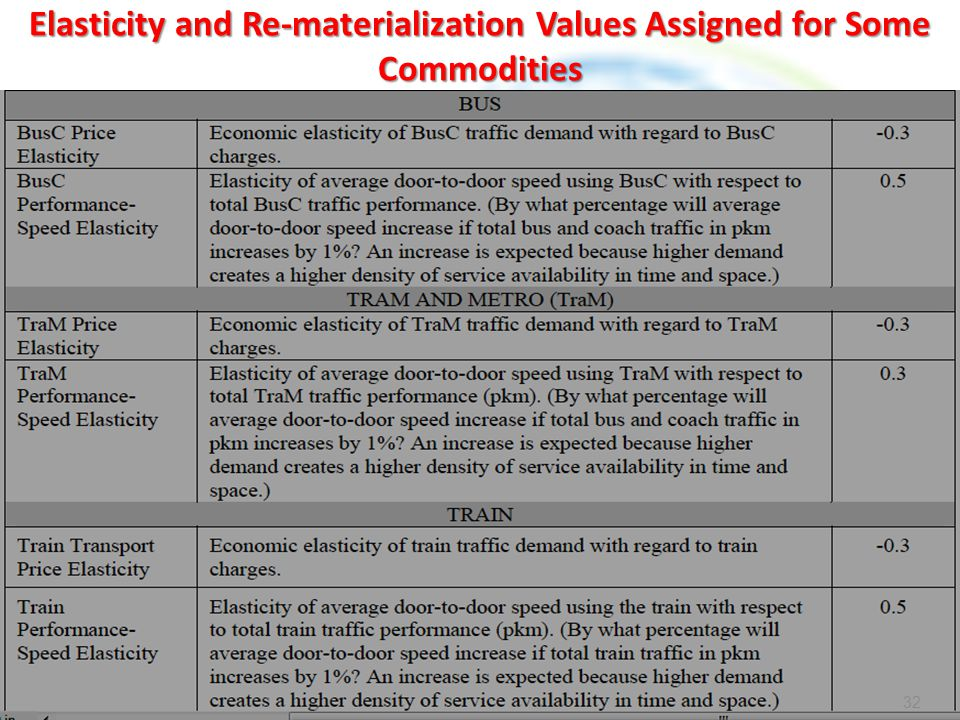 Elasticity and Re-materialization Values Assigned for Some Commodities 32